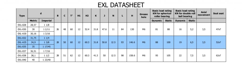 Extreme Bearing EXL Lagergehäuse Datenblatt