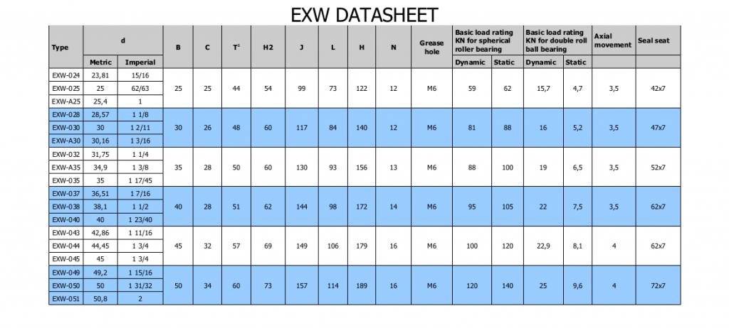 Extreme Bearing EXW Lagergehäuse Datenblatt